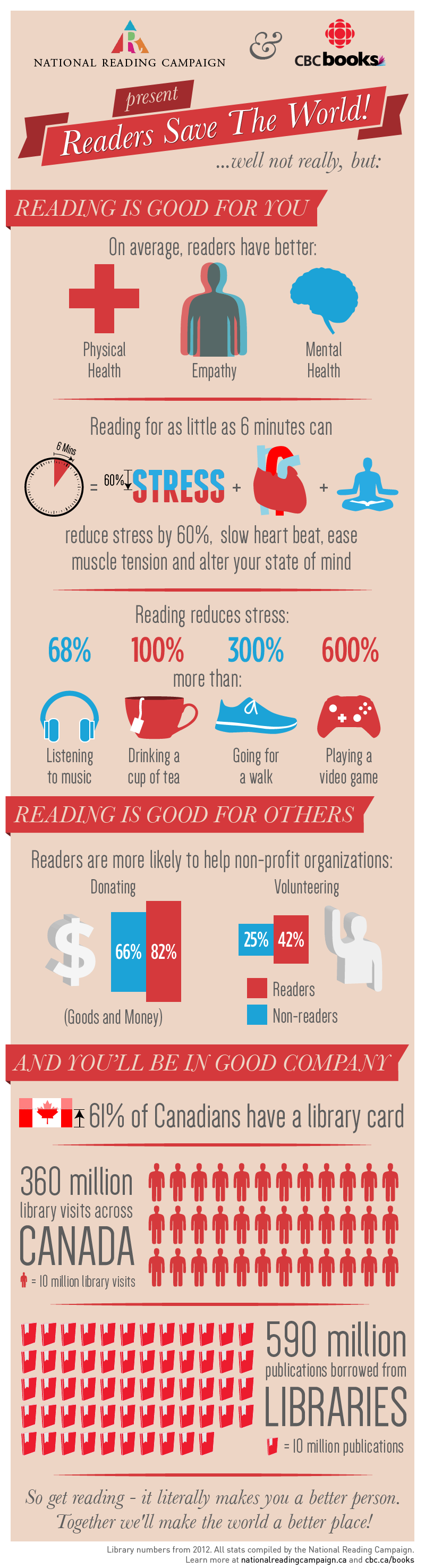 Reading is good for you study
